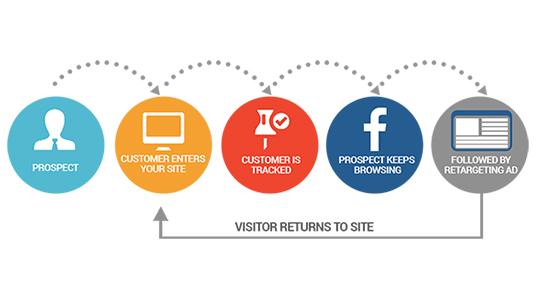Facebook Retargeting   Audience Finders   Re Targeting